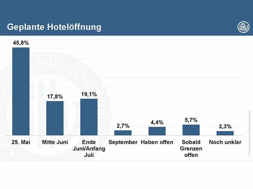 hotelöffnung-corona-österreich-hotels-öhv-umfrage