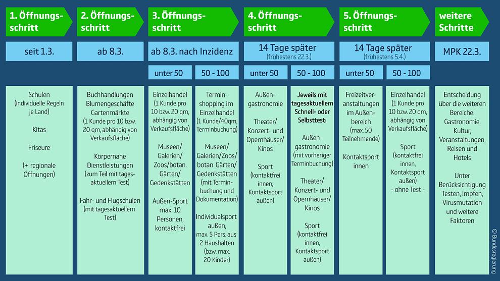 Der 5-Schritte-Plan für die Corona-Lockerungen