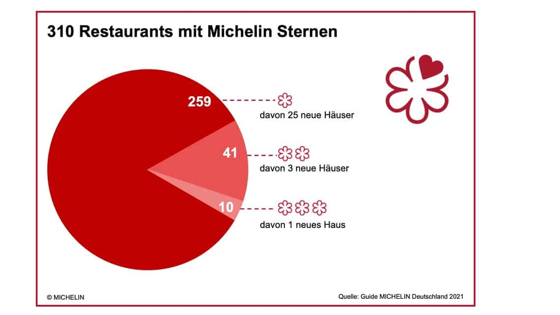 guide-michelin-deutschland-grafik-1-1